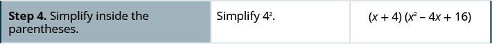 The fourth step is to simplify, (x + 4)(x squared minus 4 x +16).