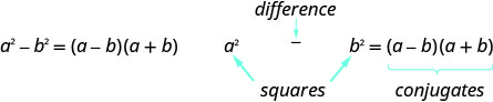 This image shows the difference of two squares formula, a squared – b squared = (a – b)(a + b). Also, the squares are labeled, a squared and b squared. The difference is shown between the two terms. Finally, the factoring (a – b)(a + b) are labeled as conjugates.