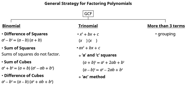 """This figure presents a general strategy for factoring polynomials. First, at the top, there is GCF, which is where factoring starts. Below this, there are three options, binomial, trinomial, and more than three terms. For binomial, there are the difference of two squares, the sum of squares, the sum of cubes, and the difference of cubes. For trinomials, there are two forms, x squared plus bx plus c and ax squared 2 plus b x plus c. There are also the sum and difference of two squares formulas as well as the """"a c"""" method. Finally, for more than three terms, the method is grouping."""