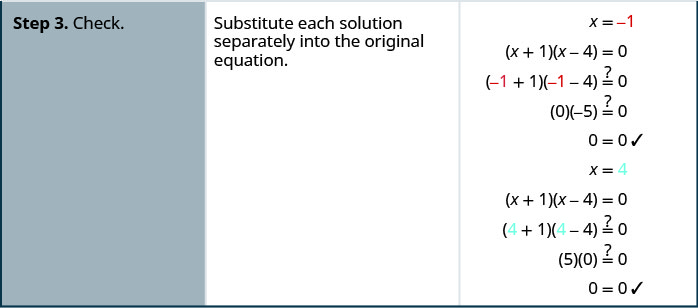 The last step is to check both answers by substituting the values for x into the original equation.