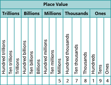 """This figure is a table illustrating the number 5,278,194 within the place value system. The table is shown with a header row, labeled """"Place Value"""", divided into a second header row labeled """"Trillions"""", """"Billions"""", """"Millions"""", """"Thousands"""" and """"Ones"""". Under the header """"Trillions"""" are three labeled columns, written from bottom to top, that read """"Hundred trillions"""", """"Ten trillions"""" and """"Trillions"""". Under the header """"Billions"""" are three labeled columns, written from bottom to top, that read """"Hundred billions"""", """"Ten billions"""" and """"Billions"""". Under the header """"Millions"""" are three labeled columns, written from bottom to top, that read """"Hundred millions"""", """"Ten millions"""" and """"Millions"""". Under the header """"Thousands"""" are three labeled columns, written from bottom to top, that read """"Hundred thousands"""", """"Ten thousands"""" and """"Thousands"""". Under the header """"Ones"""" are three labeled columns, written from bottom to top, that read """"Hundreds"""", """"Tens"""" and """"Ones"""". From left to right, below the columns labeled """"Millions"""", """"Hundred thousands"""", """"Ten thousands"""", """"Thousands"""", """"Hundreds"""", """"Tens"""", and """"Ones"""", are the following values: 5, 2, 7, 8, 1, 9, 4. This means there are 5 millions, 2 hundred thousands, 7 ten thousands, 8 thousands, 1 hundreds, 9 tens, and 4 ones in the number five million two hundred seventy-nine thousand one hundred ninety-four."""