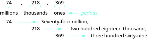 """In this figure, the numbers 74, 218 and 369 are listed in a row, separated by commas. Each number has a curly bracket beneath it with the word """"millions"""" written below the number 74, """"thousands"""" written below the number 218, and """"ones"""" written below the number 369. A left-facing arrow points at these three words, labeling them """"periods"""". One row down is the number """"74"""", a right-facing arrow and the words """"Seventy-four million"""" followed by a comma. The next row below is the number """"218"""", a right-facing arrow and the words """"two hundred eighteen thousand"""" followed by a comma. On the bottom row is the number """"369"""", a right-facing arrow and the words """"three hundred sixty-nine""""."""