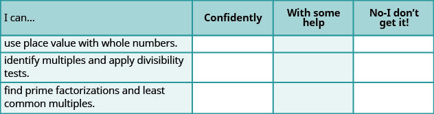 """A table with four columns and four rows is shown. The columns are titled """"I can …"""", """"Confidently"""", """"With some help"""", and """"No – I don't get it!"""". The first column has three rows of text that read """"use place value with whole numbers"""", """"identify multiples and apply divisibility rules"""" and """"find prime factorization and least common multiples"""". All other spaces on the table are blank."""