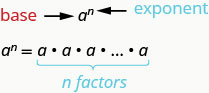 """a is shown with a superscripted n to the right of it. an arrow is drawn to a and labeled """"base"""" while another arrow is drawn to the superscripted n and labeled """"exponent"""". Written below this is the equation a superscript n equals a times a times ellipsis times a, implying an indeterminate number of """"a""""s being multiplied. a bracket is drawn below the """"a""""s being multiplied and labeled """"n factors""""."""