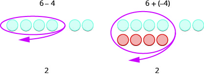 "Two images are shown and labeled. The first image shows four gray spheres drawn next to two gray spheres, where the four are circled in red, with a red arrow leading away to the lower left. This drawing is labeled above as ""6 minus 4"" and below as ""2."" The second image shows four gray spheres and four red spheres, drawn one above the other and circled in red, with a red arrow leading away to the lower left, and two gray spheres drawn to the side of the four gray spheres. This drawing is labeled above as ""6 plus, open parenthesis, negative 4, close parenthesis"" and below as ""2."""