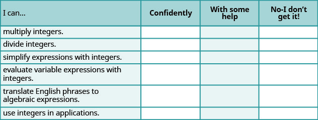 """A table is shown that is composed of four columns and seven rows. The titles of the columns are """"I can …"""", """"Confidently"""", """"With some help"""" and """"No – I don't get it!"""". The first column reads """"multiple integers."""", """"divide integers."""", """"simplify expressions with integers."""", """"evaluate variable expressions with integers."""", """"translate English phrases to algebraic expressions."""" and """"use integers in applications."""""""