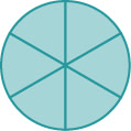 A circle is shown and is divided into six section. All sections are shaded.