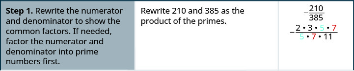 """A table is shown with three columns and three rows. The first row of the left column reads """"Step 1. Rewrite the numerator and denominator to show the common factors. If needed, use a factor tree"""". Next to this in the middle column, it reads """"rewrite 210 and 285 as the product of the primes. Next to this in the right column, it reads """"negative 210 divided by 385."""" Under this, is the equation """"two times three times five times seven."""" The five and 7 are blue and red respectively."""