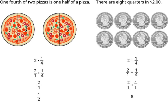 """This is an image with two columns. The first column reads """"One fourth of two pizzas is one half of a pizza. Below this are two pizzas side-by-side with a line down the center of each one representing one half. The halves are labeled """"one half"""". Under this is the equation """"2 times 1 fourth"""". Under this is another equation """"two over 1 times 1 fourth."""" Under this is the fraction two fourths and under this is the fraction one half. The next column reads """"there are eight quarters in two dollars."""" Under this are eight quarters in two rows of four. Under this is the fraction equation 2 divided by one fourth. Under this is the equation """"two over one divided by one fourth."""" Under this is two over one times four over one. Under this is the answer """"8""""."""