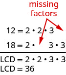 """The number 12 is factored into 2 times 2 times 3 with an extra space after the 3, and the number 18 is factored into 2 times 3 times 3 with an extra space between the 2 and the first 3. There are arrows pointing to these extra spaces that are marked """"missing factors."""" The LCD is marked as 2 times 2 times 3 times 3, which is equal to 36. The numbers that create the LCD are the factors from 12 and 18, with the common factors counted only once (namely, the first 2 and the first 3)."""