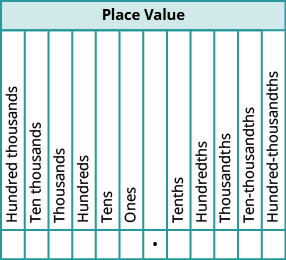 "A table is shown with the title Place Value. From left to right the row reads ""Hundred thousands,"" ""Ten thousands,"" ""Thousands,"" ""Hundreds,"" ""Tens,"" and ""Ones."" Then there is a blank cell and below it is a decimal point. To the right of this, the cells read ""Tenths,"" ""Hundredths,"" ""Thousandths,"" ""Ten-thousandths,"" and ""Hundred-thousandths."""