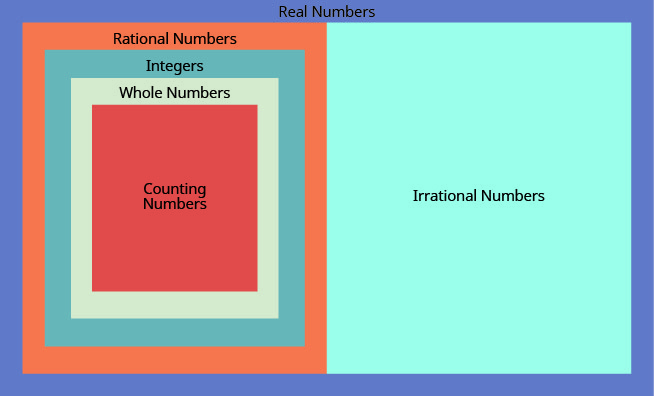 This figure consists of a Venn diagram. To start there is a large rectangle marked Real Numbers. The right half of the rectangle consists of Irrational Numbers. The left half consists of Rational Numbers. Within the Rational Numbers rectangle, there are Integers …, negative 2, negative 1, 0, 1, 2, …. Within the Integers rectangle, there are Whole Numbers 0, 1, 2, 3, … Within the Whole Numbers rectangle, there are Counting Numbers 1, 2, 3, …