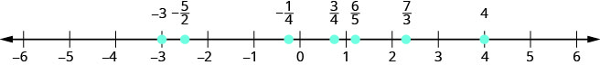 There is a number line shown that runs from negative 6 to positive 6. From left to right, the numbers marked are negative 3, negative 5/2, negative 1/4, 3/4, 6/5, 7/3, and 4. The number negative 5/2 is halfway between negative 3 and negative 2. The number negative 1/4 is slightly to the left of 0. The number 3/4 is slightly to the left of 1. The number 6/5 is slightly to the right of 1. The number 7/3 is between 2 and 3, but a little closer to 2.