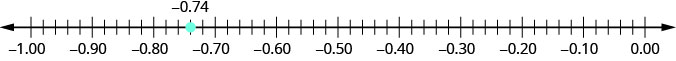 There is a number line shown that runs from negative 1.00 to 0.00. The only point given is negative 0.74, which is between negative 0.8 and negative 0.7.