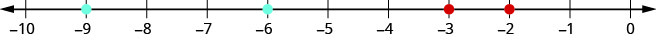 There is a number line shown that runs from negative 10 to 0. There are not points given and the hashmarks exist at every integer between negative 10 and 0.
