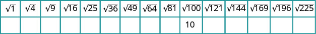 There is a table with two rows and 15 columns. The first row reads from left to right square root of 1, square root of 4, square root of 9, square root of 16, square root of 25, square root of 36, square root of 49, square root of 64, square root of 81, square root of 100, square root of 121, square root of 144, square root of 169, square root of 196, and square root of 225. The second row consists of all blanks except for the tenth cell under the square root of 100, which reads 10.