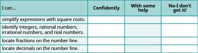 """This is a table that has five rows and four columns. In the first row, which is a header row, the cells read from left to right """"I can…,"""" """"Confidently,"""" """"With some help,"""" and """"No-I don't get it!"""" The first column below """"I can…"""" reads """"simplify expressions with square roots,"""" """"identify integers, rational numbers, irrational numbers and real numbers,"""" locate fractions on the number line,"""" and """"locate decimals on the number line."""" The rest of the cells are blank"""