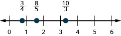 There is a number line shown that runs from 0 to 6. From left to right the points read 3/4, 8/5, and 10/3. The point for 3/4 is between 0 and 1. The point for 8/5 is between 1 and 2. The point for 10/3 is between 3 and 4.