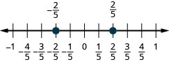 There is a number line shown that runs from negative 1 to 1. From left to right the points read negative 2/5 and 2/5. The point for negative 2/5 is between negative 1 and 0. The point for 2/5 is between 0 and 1.