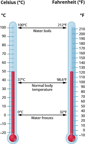 """Two thermometers are shown, one in Celsius (°C) and another in Fahrenheit (°F). They are marked """"Water boils"""" at 100°C and 212°F. They are marked """"Normal body temperature"""" at 37°C and 98.6°F. They are marked """"Water freezes"""" at 0°C and 32°F."""