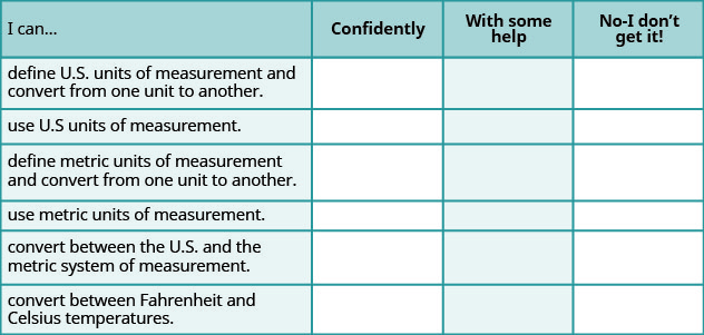 """This is a table that has seven rows and four columns. In the first row, which is a header row, the cells read from left to right """"I can…,"""" """"Confidently,"""" """"With some help,"""" and """"No-I don't get it!"""" The first column below """"I can…"""" reads """"define US units of measurement and convert from one unit to another,"""" """"use US units of measurement,"""" """"define metric units of measurement and convert from one unit to another,"""" """"use metric units of measurement,"""" """"convert between the US and the metric system of measurement,"""" and """"convert between Fahrenheit and Celsius temperatures."""" The rest of the cells are blank."""