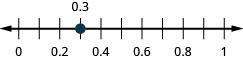 This figure is a number line ranging from 0 to 1 with tick marks for each tenth of an integer. 0.3 is plotted.
