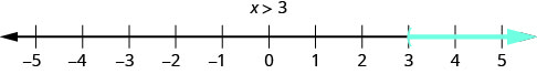 This figure is a number line ranging from negative 5 to 5 with tick marks for each integer. The inequality x is greater than 3 is graphed on the number line, with an open parenthesis at x equals 3, and a red line extending to the right of the parenthesis.
