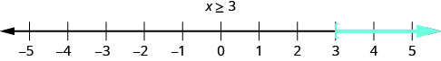 This figure is a number line ranging from negative 5 to 5 with tick marks for each integer. The inequality x is greater than or equal to 3 is graphed on the number line, with an open bracket at x equals 3, and a red line extending to the right of the bracket.