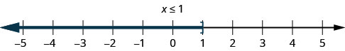This figure is a number line ranging from negative 5 to 5 with tick marks for each integer. The inequality x is less than or equal to 1 is graphed on the number line, with an open bracket at x equals 1, and a red line extending to the left of the bracket.