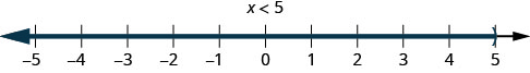 This figure is a number line ranging from negative 5 to 5 with tick marks for each integer. The inequality x is less than 5 is graphed on the number line, with an open parenthesis at x equals 5, and a red line extending to the right of the parenthesis.