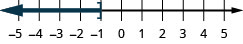 This figure is a number line ranging from negative 5 to 5 with tick marks for each integer. The inequality x is less than or equal to negative 1 is graphed on the number line, with an open bracket at x equals negative 1, and a dark line extending to the left of the bracket.