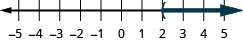 This figure is a number line ranging from negative 5 to 5 with tick marks for each integer. The inequality x is greater than 2 is graphed on the number line, with an open parenthesis at x equals 2, and a dark line extending to the right of the parenthesis.
