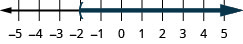This figure is a number line ranging from negative 5 to 5 with tick marks for each integer. The inequality x is greater than negative 2 is graphed on the number line, with an open parenthesis at x equals negative 2, and a dark line extending to the right of the parenthesis.