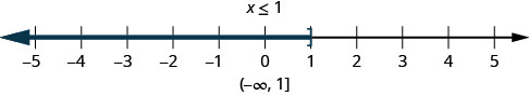 This figure is a number line ranging from negative 5 to 5 with tick marks for each integer. The inequality x is less than or equal to 1 is graphed on the number line, with an open bracket at x equals 1, and a red line extending to the left of the bracket. The inequality is also written in interval notation as parenthesis, negative infinity comma 1, bracket.