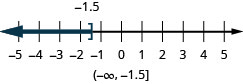 This figure is a number line ranging from negative 5 to 5 with tick marks for each integer. The inequality x is less than or equal to negative 1.5 is graphed on the number line, with an open bracket at x equals negative 1.5, and a dark line extending to the left of the bracket. The inequality is also written in interval notation as parenthesis, negative infinity comma negative 1.5, bracket.
