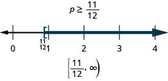 This figure shows the inequality p is greater than or equal to 11/12. Below this inequality is the inequality graphed on a number line ranging from 0 to 4, with tick marks at each integer. There is a bracket at p equals 11/12, and a dark line extends to the right from 11/12. Below the number line is the solution written in interval notation: bracket, 11/12 comma infinity, parenthesis.