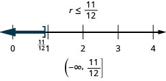 This figure shows the inequality r is less than or equal to 11/12. Below this inequality is the inequality graphed on a number line ranging from 0 to 4, with tick marks at each integer. There is a bracket at r equals 11/12, and a dark line extends to the left from 11/12. Below the number line is the solution written in interval notation: parenthesis, negative infinity comma 11/12, bracket.