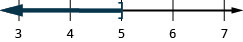 This figure is a number line ranging from 3 to 7 with tick marks for each integer. The inequality d is less than or equal to 5 is graphed on the number line, with an open bracket at d equals 5, and a dark line extending to the left of the bracket. The inequality is also written in interval notation as parenthesis, negative infinity comma 5, bracket.