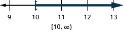 This figure is a number line ranging from 9 to 13 with tick marks for each integer. The inequality r is greater than or equal to 10 is graphed on the number line, with an open bracket at r equals 10, and a dark line extending to the right of the bracket. The inequality is also written in interval notation as bracket, 10 comma infinity, parenthesis.