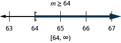 This figure shows the inequality m is greater than or equal to 64. Below this inequality is a number line ranging from 63 to 67 with tick marks for each integer. The inequality m is greater than or equal to 64 is graphed on the number line, with an open bracket at m equals 64, and a dark line extending to the right of the bracket. The inequality is also written in interval notation as bracket, 64 comma infinity, parenthesis.