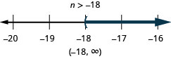 This figure shows the inequality n is greater than negative 18. Below this inequality is a number line ranging from negative 20 to negative 16 with tick marks for each integer. The inequality n is greater than negative 18 is graphed on the number line, with an open parenthesis at n equals negative 18, and a dark line extending to the right of the parenthesis. The inequality is also written in interval notation as parenthesis, negative 18 comma infinity, parenthesis.