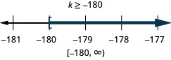 This figure shows the inequality k is greater than or equal to negative 180. Below this inequality is a number line ranging from negative 181 to negative 177 with tick marks for each integer. The inequality k is greater than or equal to negative 180 is graphed on the number line, with an open bracket at n equals negative 180, and a dark line extending to the right of the bracket. The inequality is also written in interval notation as bracket, negative 180 comma infinity, parenthesis.