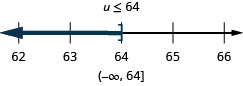 This figure shows the inequality u is less than or equal to 64. Below this inequality is a number line ranging from 62 to 66 with tick marks for each integer. The inequality u is less than or equal to 64 is graphed on the number line, with an open bracket at u equals 64, and a dark line extending to the left of the bracket. The inequality is also written in interval notation as parenthesis, negative infinity comma 64, bracket.