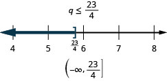 This figure shows the inequality q is less than or equal to 23/4. Below this inequality is a number line ranging from 4 to 8 with tick marks for each integer. The inequality q is less than or equal to 23/4 is graphed on the number line, with an open bracket at q equals 23/4 (written in), and a dark line extending to the left of the bracket. The inequality is also written in interval notation as parenthesis, negative infinity comma 23/4, bracket.