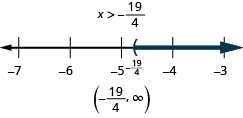 This figure shows the inequality x is greater than negative 19/4. Below this inequality is a number line ranging from negative 7 to negative 3, with tick marks for each integer. The inequality x is greater than negative 19/4 is graphed on the number line, with an open parenthesis at x equals negative 19/4 (written in), and a dark line extending to the right of the parenthesis. The inequality is also written in interval notation as parenthesis, negative 19/4 comma infinity, parenthesis.