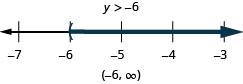 This figure shows the inequality y is greater than negative 6. Below this inequality is a number line ranging from negative 7 to negative 3 with tick marks for each integer. The inequality y is greater than negative 6 is graphed on the number line, with an open parenthesis at y equals negative 6, and a dark line extending to the right of the parenthesis. The inequality is also written in interval notation as parenthesis, negative 6 comma infinity, parenthesis.