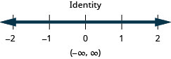 This figure shows an inequality that is an identity. Below this inequality is a number line ranging from negative 2 to 2 with tick marks for each integer. The identity is graphed on the number line, with a dark line extending in both directions. The inequality is also written in interval notation as parenthesis, negative infinity comma infinity, parenthesis.