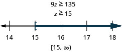 This figure shows the inequality 9z is greater than or equal to 135, and then its solution: z is greater than or equal to 15. Below this inequality is a number line ranging from 14 to 18 with tick marks for each integer. The inequality z is greater than or equal to 15 is graphed on the number line, with an open bracket at z equals 15, and a dark line extending to the right of the bracket. The inequality is also written in interval notation as bracket, 15 comma infinity, parenthesis.