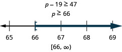 This figure shows the inequality p minus 19 is greater than or equal to 47, and then its solution: p is greater than or equal to 66. Below this inequality is a number line ranging from 65 to 69 with tick marks for each integer. The inequality p is greater than or equal to 66 is graphed on the number line, with an open bracket at p equals 66, and a dark line extending to the right of the bracket. The inequality is also written in interval notation as bracket, 66 comma infinity, parenthesis.
