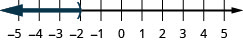This figure is a number line ranging from negative 5 to 5 with tick marks for each integer. The inequality x is less than negative 2 is graphed on the number line, with an open parenthesis at x equals negative 2, and a dark line extending to the left of the parenthesis.